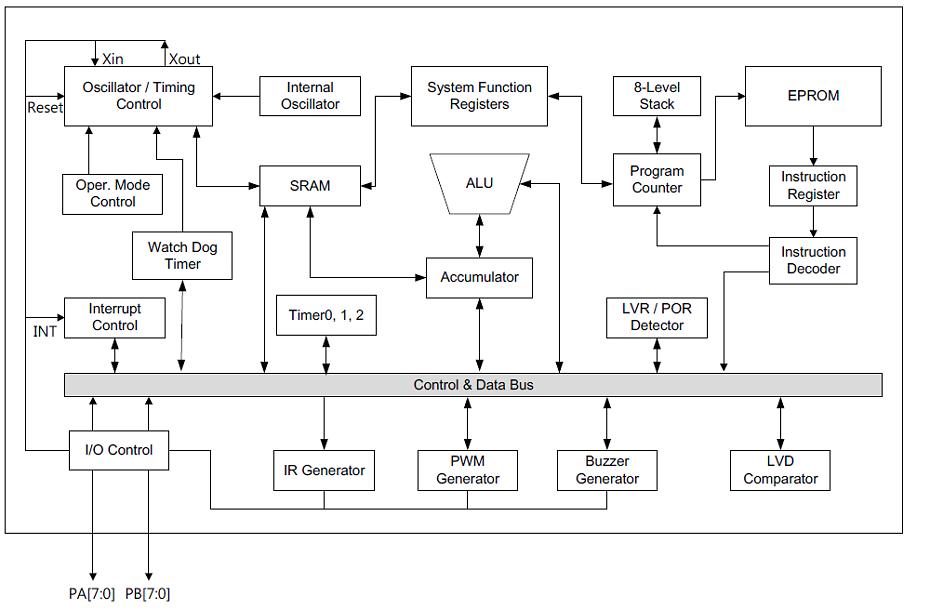 NY8A056A系统框图