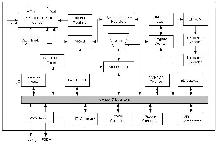 NY8A062A系统框图