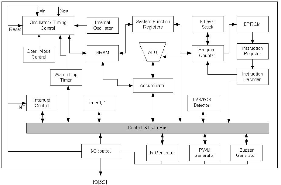 NY8A051E系统框图