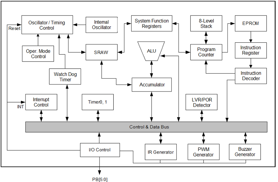 NY8A051C系统框图