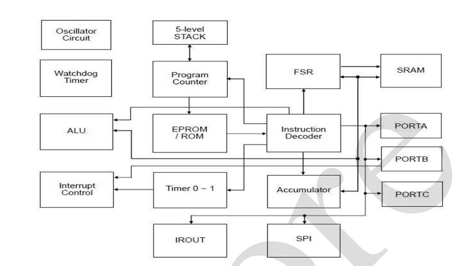 8位单片机功能框图
