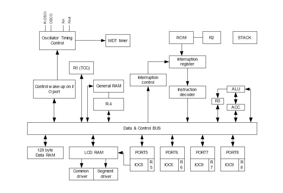 8位RISC单片机功能框图