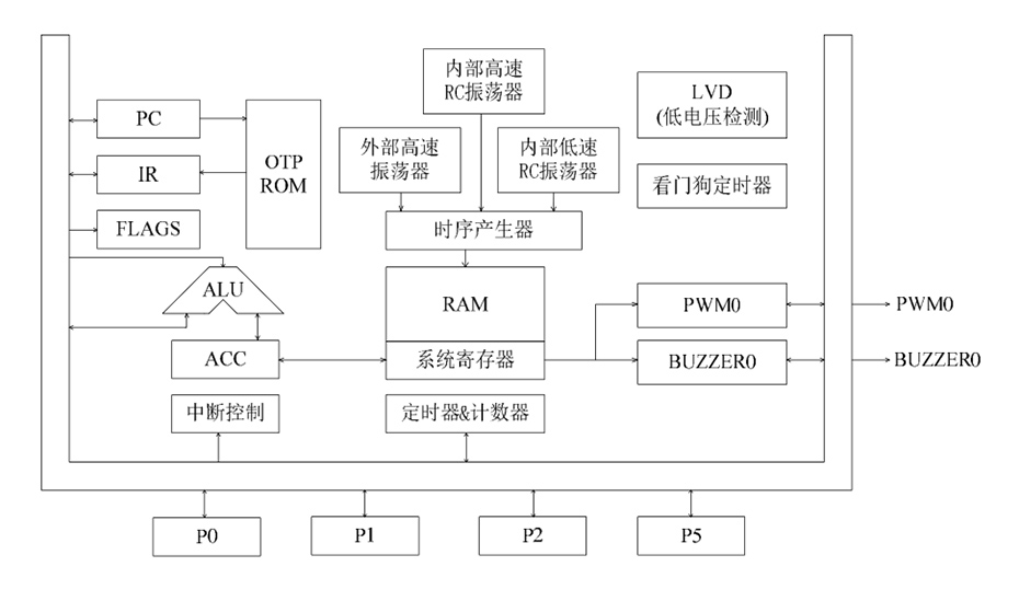 YF2501单机片功能框图