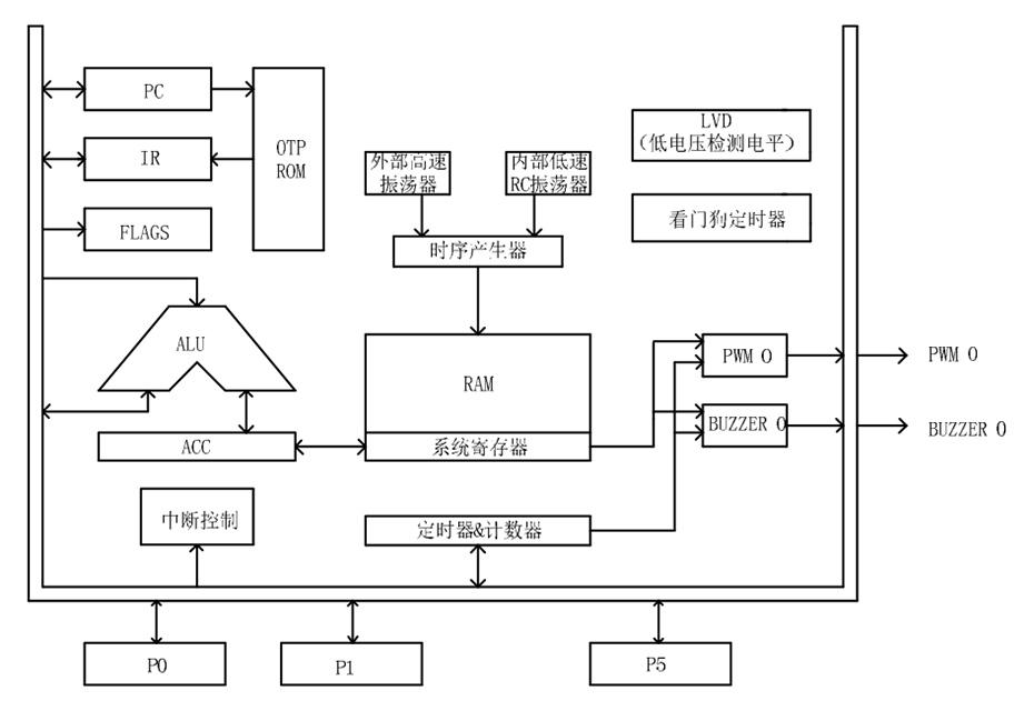 YF2602单机片功能框图