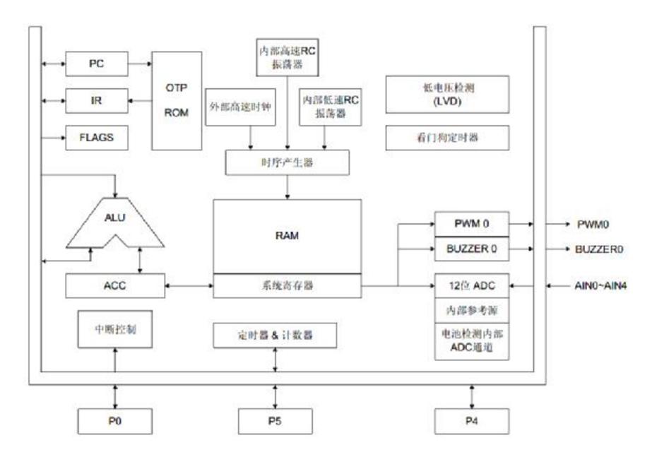 YF2722单机片功能框图