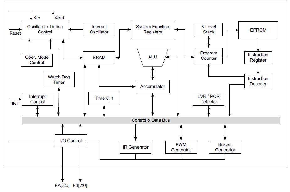 53D系统框图