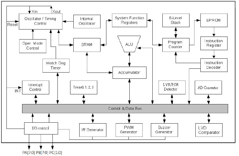 72A系统框图