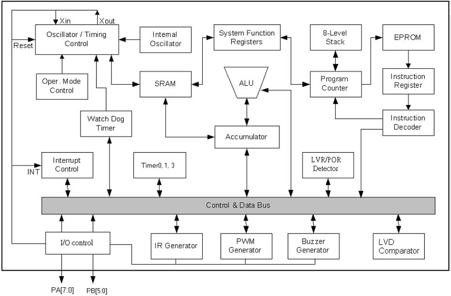 NY8A054D系统框图
