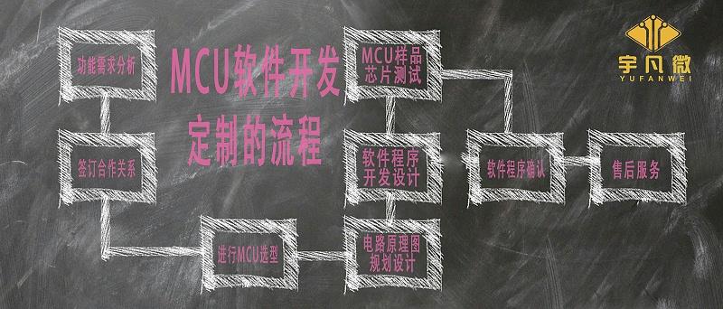 MCU软件开发定制